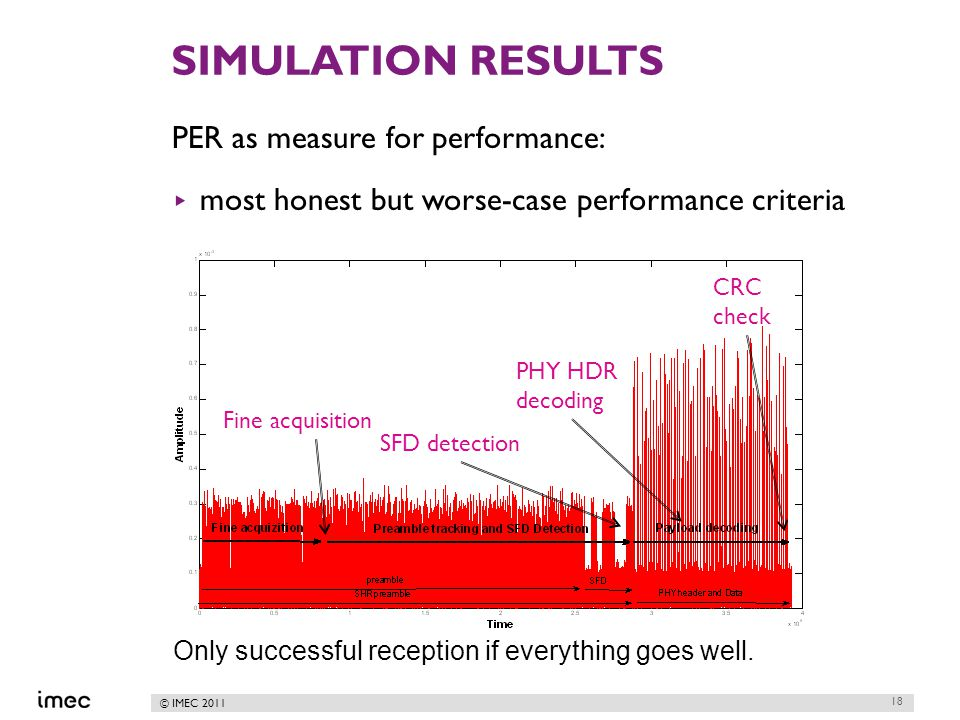 © IMEC 2011 SIMULATION RESULTS PER as measure for performance: ▸ most honest but worse-case performance criteria 18 Fine acquisition SFD detection PHY HDR decoding CRC check Only successful reception if everything goes well.
