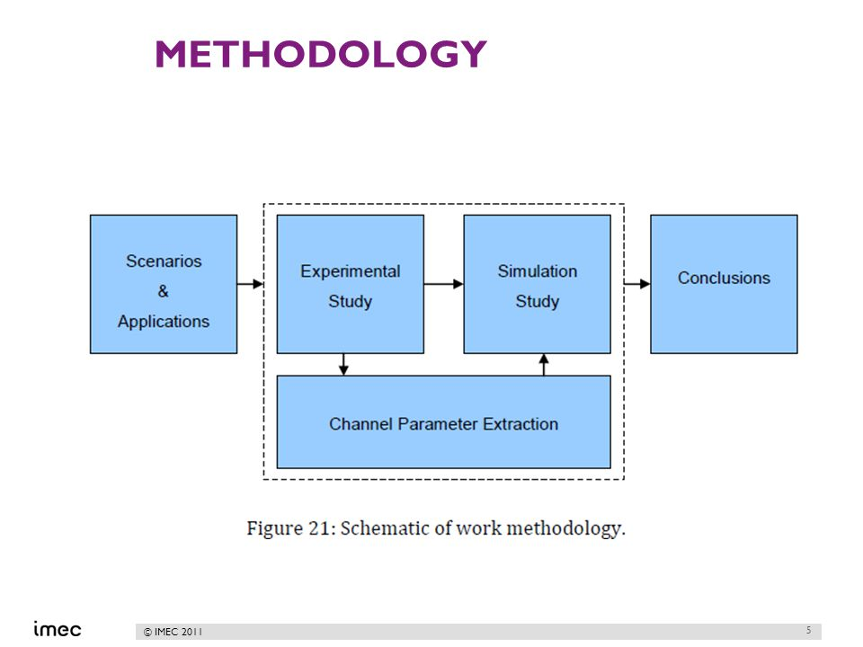 © IMEC 2011 METHODOLOGY 5