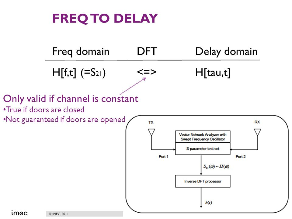 © IMEC 2011 FREQ TO DELAY Freq domain DFTDelay domain H[f,t] (=S 21 ) H[tau,t] 7 Only valid if channel is constant True if doors are closed Not guaran