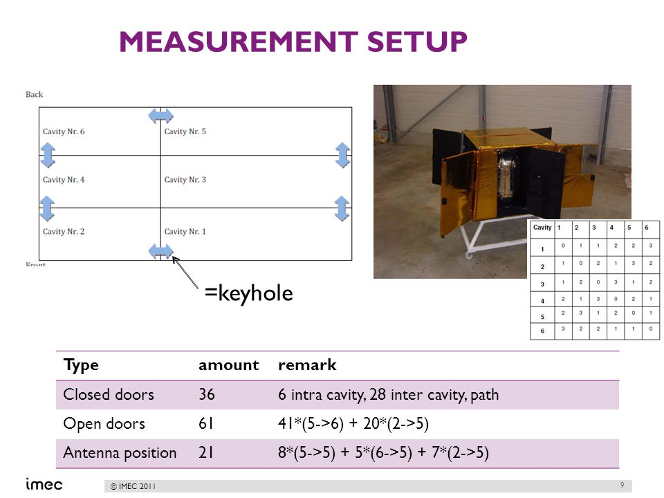 © IMEC 2011 MEASUREMENT SETUP 9 =keyhole Typeamountremark Closed doors366 intra cavity, 28 inter cavity, path Open doors6141*(5->6) + 20*(2->5) Antenna position218*(5->5) + 5*(6->5) + 7*(2->5)