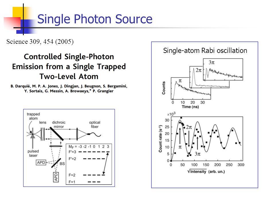 Single Photon Source Science 309, 454 (2005) Single-atom Rabi oscillation