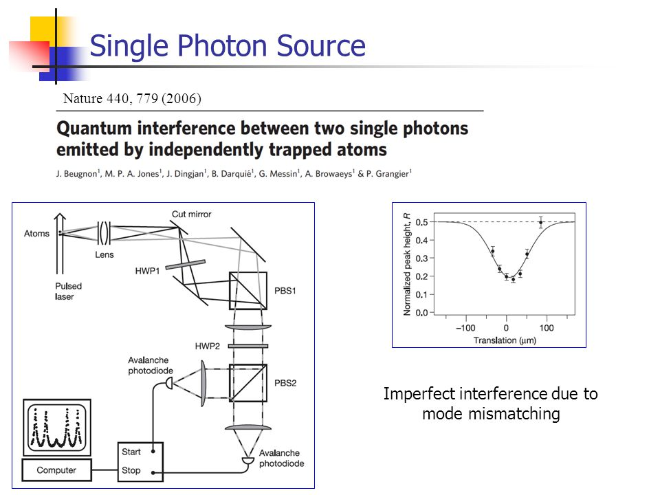 Single Photon Source Nature 440, 779 (2006) Imperfect interference due to mode mismatching