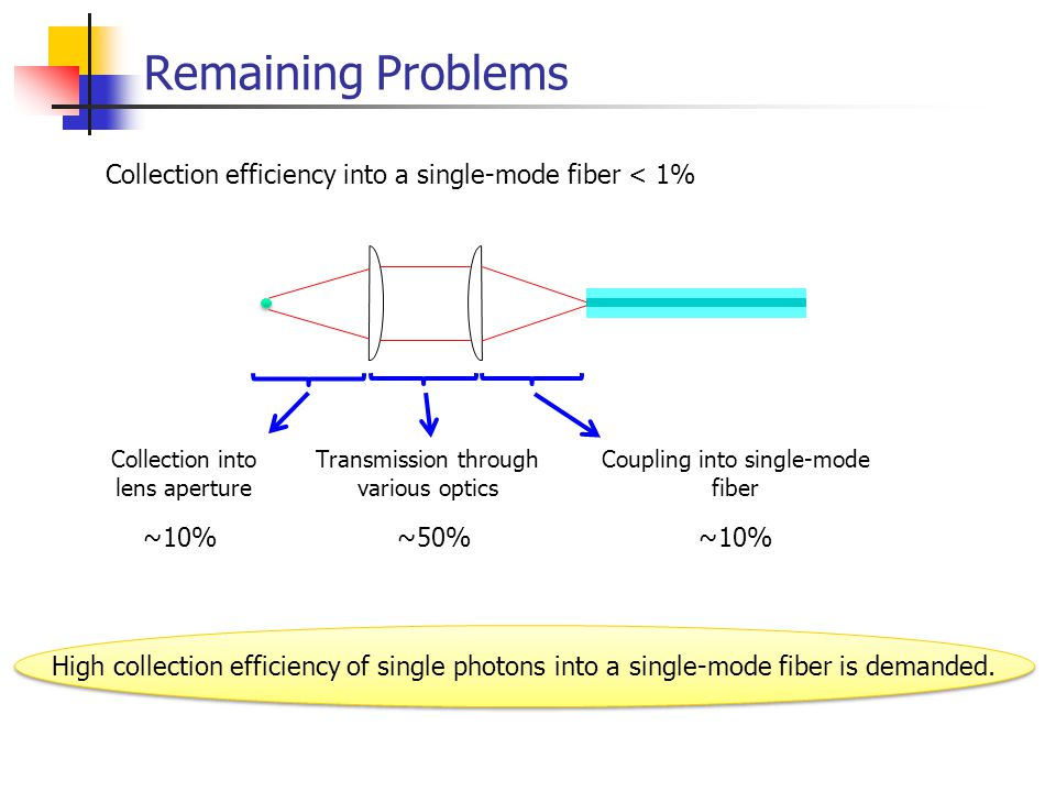 Remaining Problems High collection efficiency of single photons into a single-mode fiber is demanded.