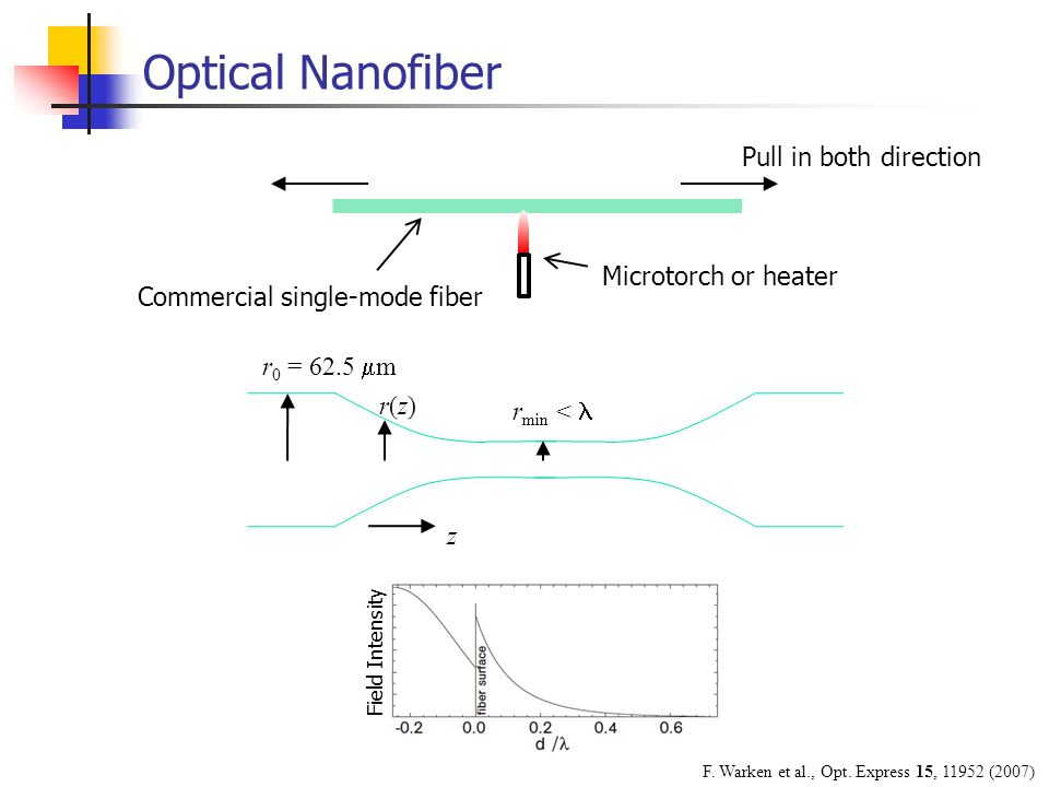 Optical Nanofiber Pull in both direction Commercial single-mode fiber Microtorch or heater r min < r 0 = 62.5  m r(z)r(z) z Field Intensity F.
