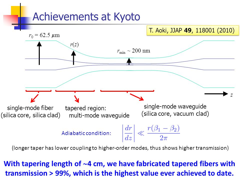 Achievements at Kyoto r min ~ 200 nm r 0 = 62.5  m r(z)r(z) z Adiabatic condition: (longer taper has lower coupling to higher-order modes, thus shows higher transmission) With tapering length of  4 cm, we have fabricated tapered fibers with transmission > 99%, which is the highest value ever achieved to date.