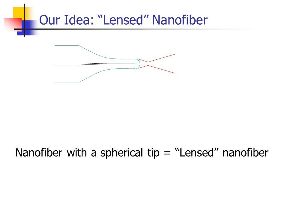 Our Idea: Lensed Nanofiber Nanofiber with a spherical tip = Lensed nanofiber