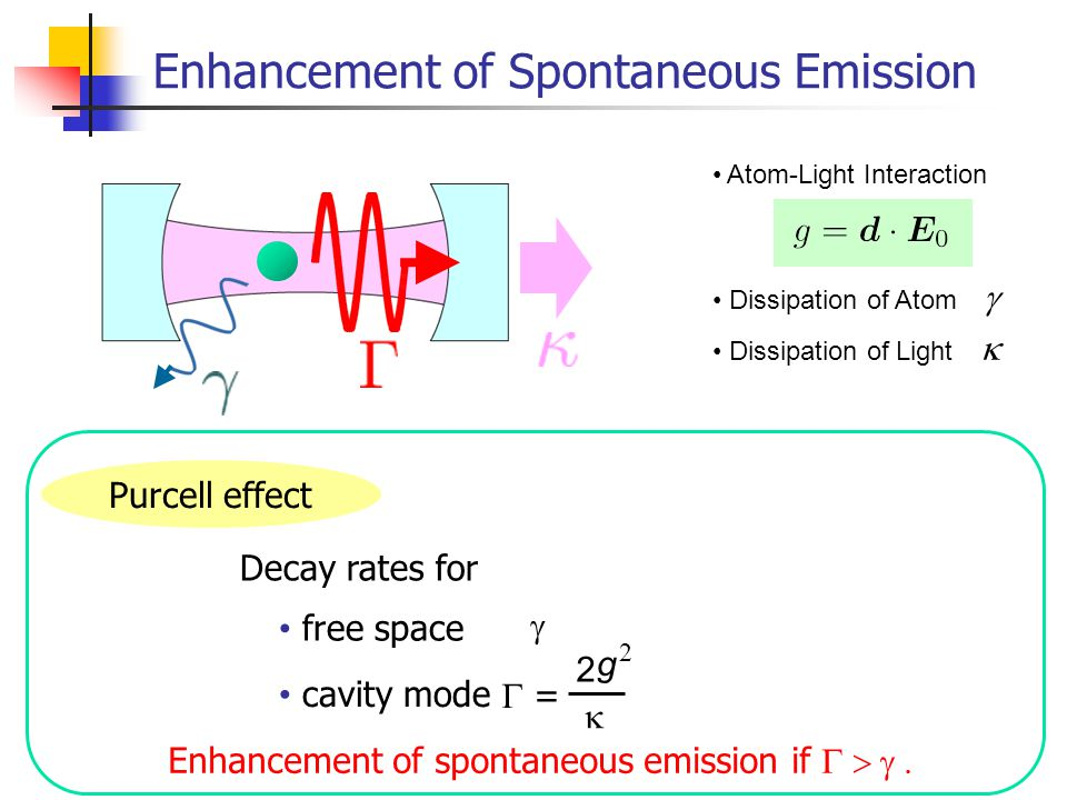 Enhancement of Spontaneous Emission Atom-Light Interaction Dissipation of Atom  Dissipation of Light   2  = g  2 Purcell effect cavity mode Decay rates for free space Enhancement of spontaneous emission if 
