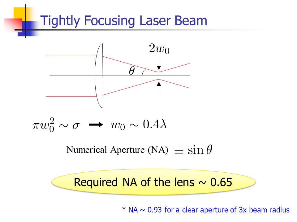 Tightly Focusing Laser Beam Required NA of the lens ~ 0.65 Numerical Aperture (NA) * NA ~ 0.93 for a clear aperture of 3x beam radius