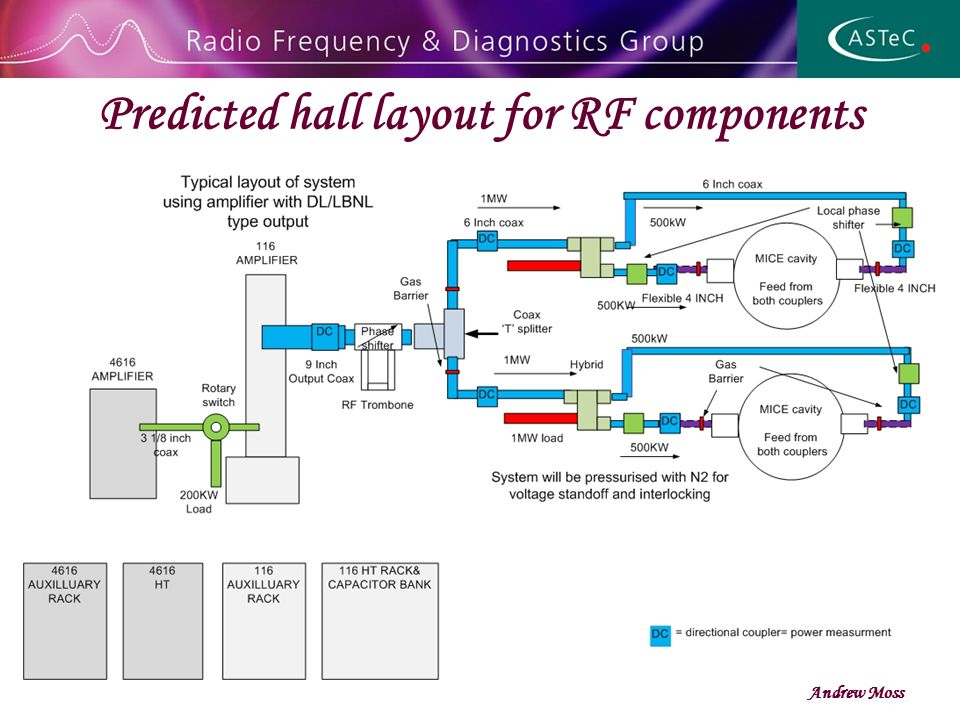 Predicted hall layout for RF components Andrew Moss