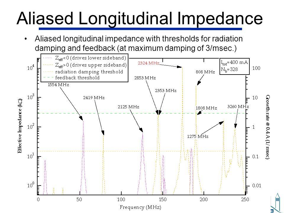 John Byrd John Byrd, Oct 2011, MEPAS, Guanajuato, Mexico 33 Aliased Longitudinal Impedance Aliased longitudinal impedance with thresholds for radiation damping and feedback (at maximum damping of 3/msec.)