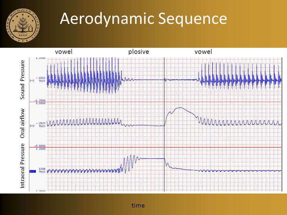 Aerodynamic Sequence time vowel plosive vowel Intraoral Pressure Oral airflow Sound Pressure