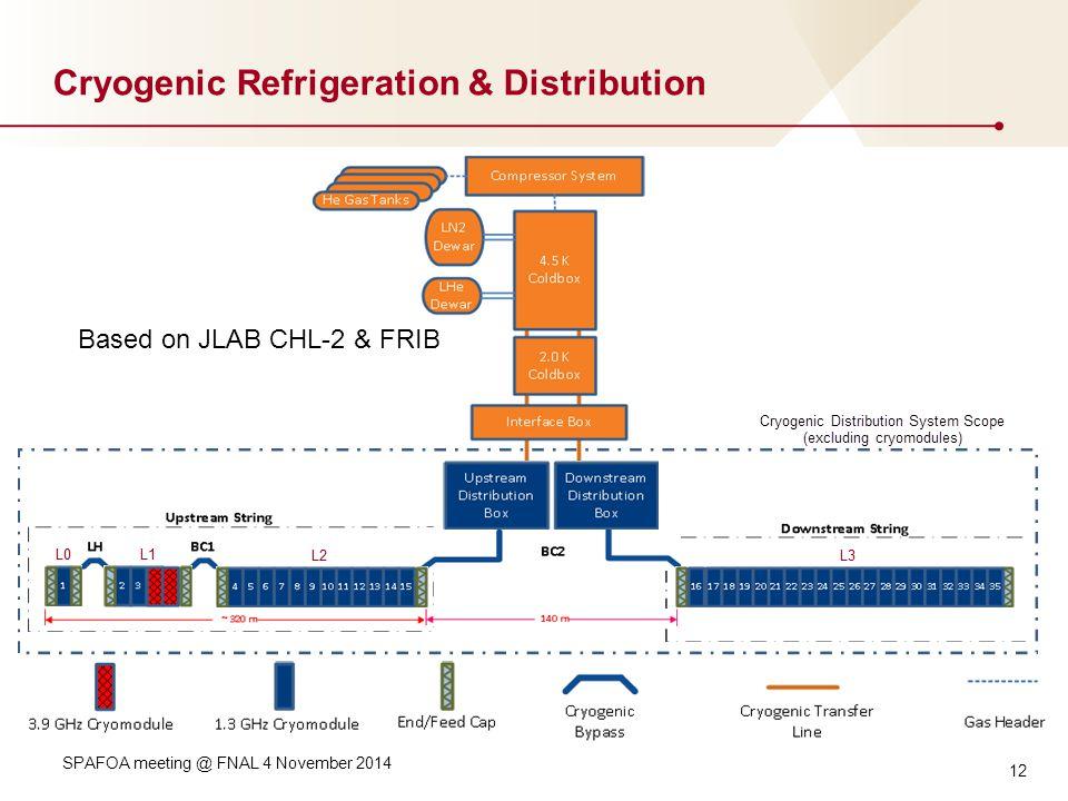 12 Cryogenic Refrigeration & Distribution SPAFOA meeting @ FNAL 4 November 2014 Based on JLAB CHL-2 & FRIB
