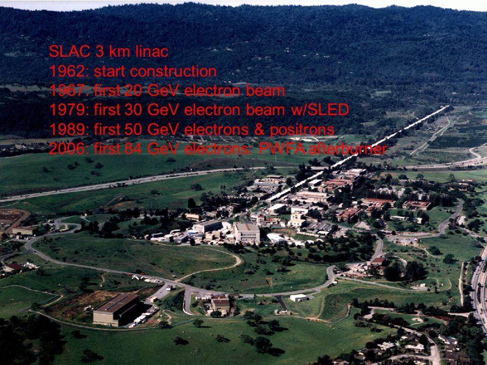 SLAC 3 km linac 1962: start construction 1967: first 20 GeV electron beam 1979: first 30 GeV electron beam w/SLED 1989: first 50 GeV electrons & positrons 2006: first 84 GeV electrons: PWFA afterburner
