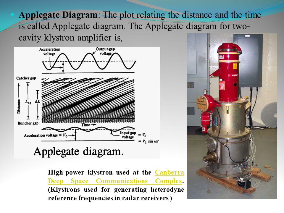 Applegate Diagram: The plot relating the distance and the time is called Applegate diagram. The Applegate diagram for two- cavity klystron amplifier i