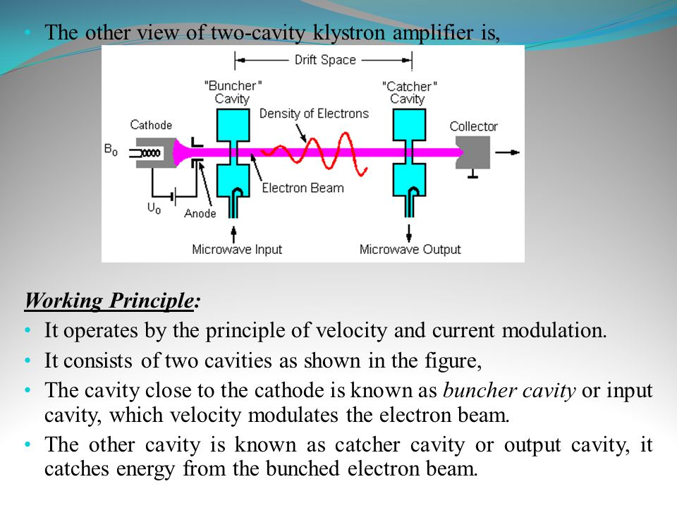 The other view of two-cavity klystron amplifier is, Working Principle: It operates by the principle of velocity and current modulation. It consists of