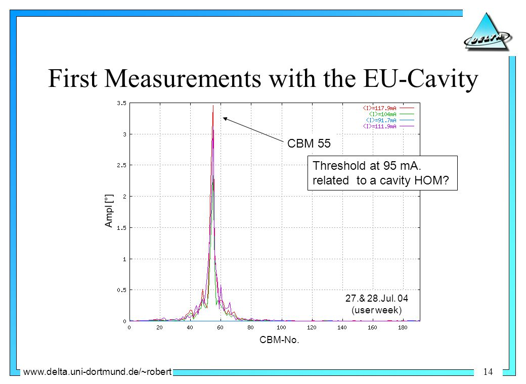 www.delta.uni-dortmund.de/~robert 14 First Measurements with the EU-Cavity CBM 55 Threshold at 95 mA.