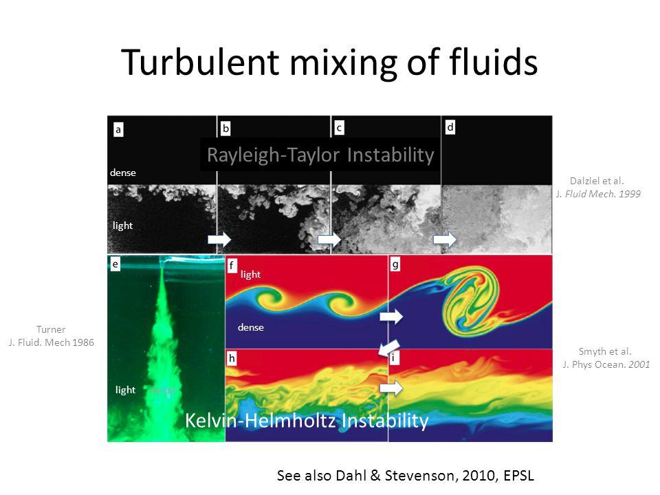Turbulent mixing of fluids Rayleigh-Taylor Instability Kelvin-Helmholtz Instability dense light dense light dense Dalziel et al. J. Fluid Mech. 1999 S