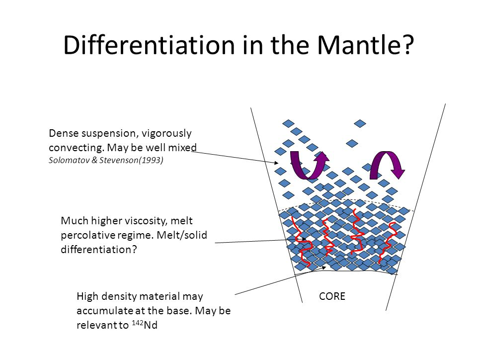 Differentiation in the Mantle. CORE Dense suspension, vigorously convecting.