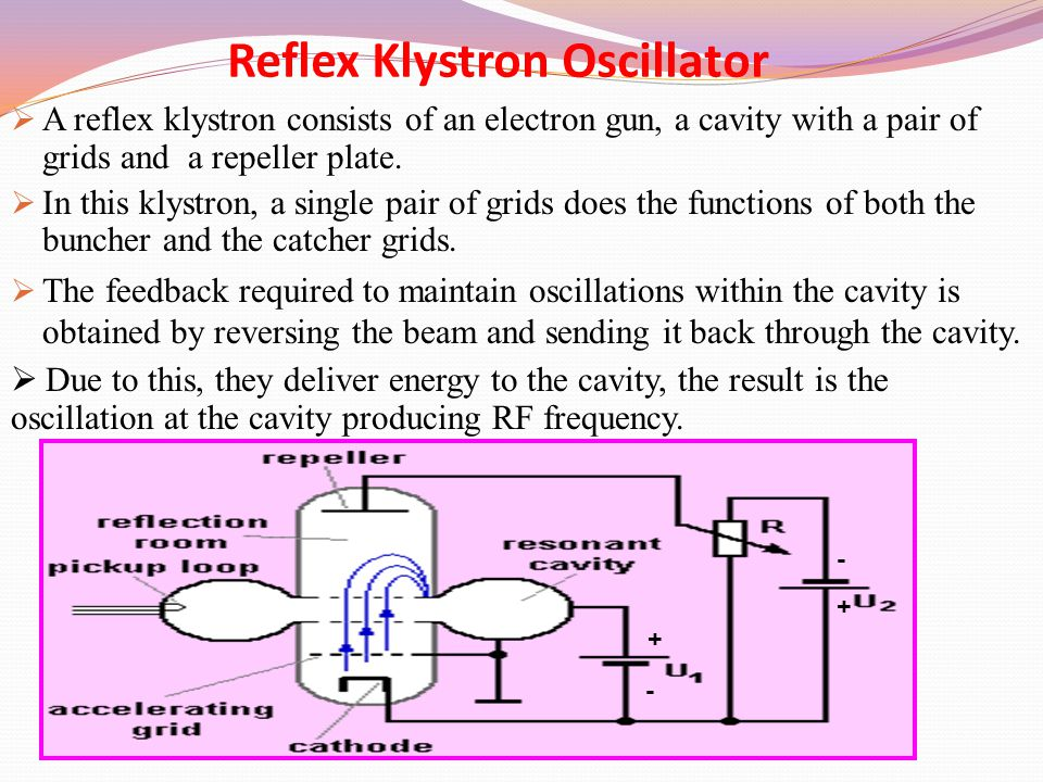 Reflex Klystron Oscillator  A reflex klystron consists of an electron gun, a cavity with a pair of grids and a repeller plate.  In this klystron, a