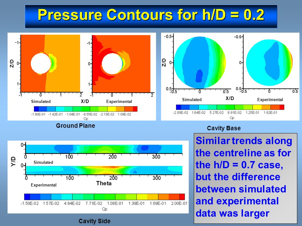 Pressure Contours for h/D = 0.2 Ground Plane ExperimentalSimulated Cavity Base SimulatedExperimental Cavity Side Simulated Experimental Similar trends