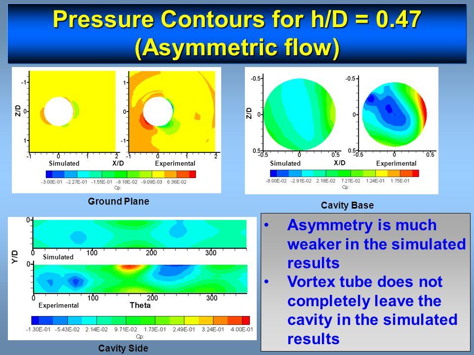 Pressure Contours for h/D = 0.47 (Asymmetric flow) Ground Plane SimulatedExperimental Cavity Base SimulatedExperimental Cavity Side Simulated Experime