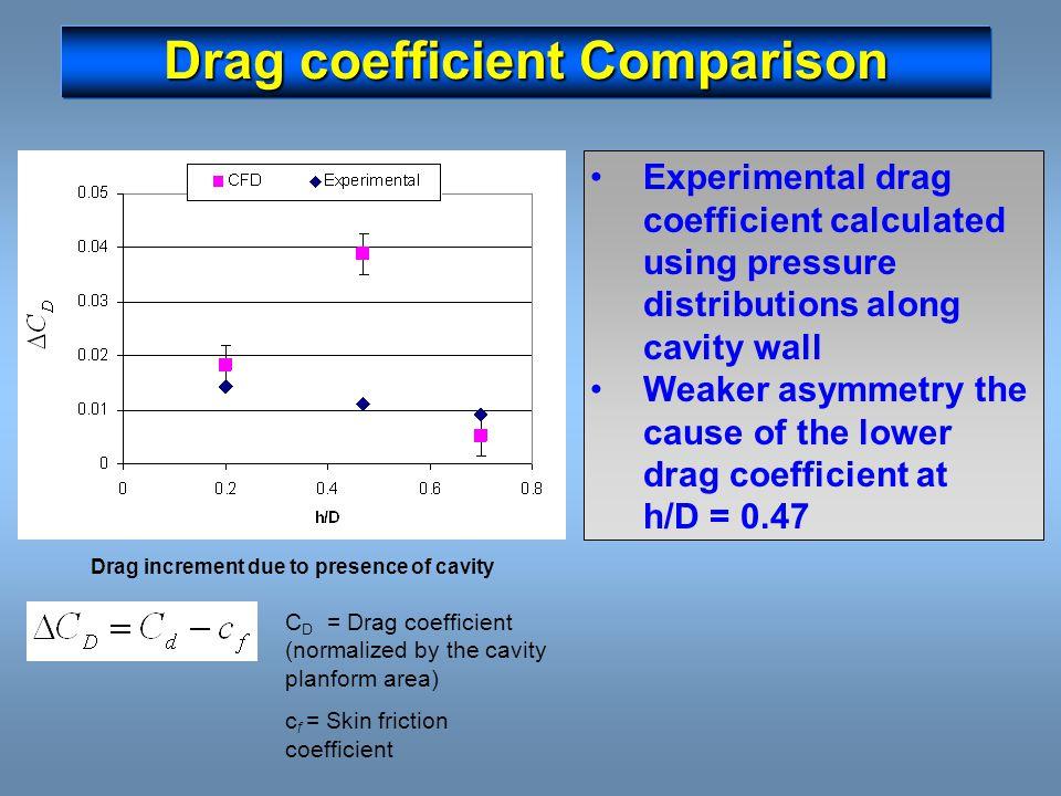 Drag coefficient Comparison C D = Drag coefficient (normalized by the cavity planform area) c f = Skin friction coefficient Experimental drag coeffici