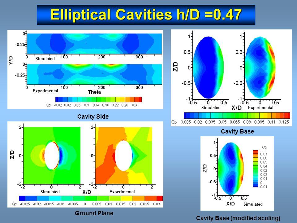 Elliptical Cavities h/D =0.47 Cavity Base ExperimentalSimulated Ground Plane SimulatedExperimental Cavity Side Simulated Experimental Cavity Base (mod