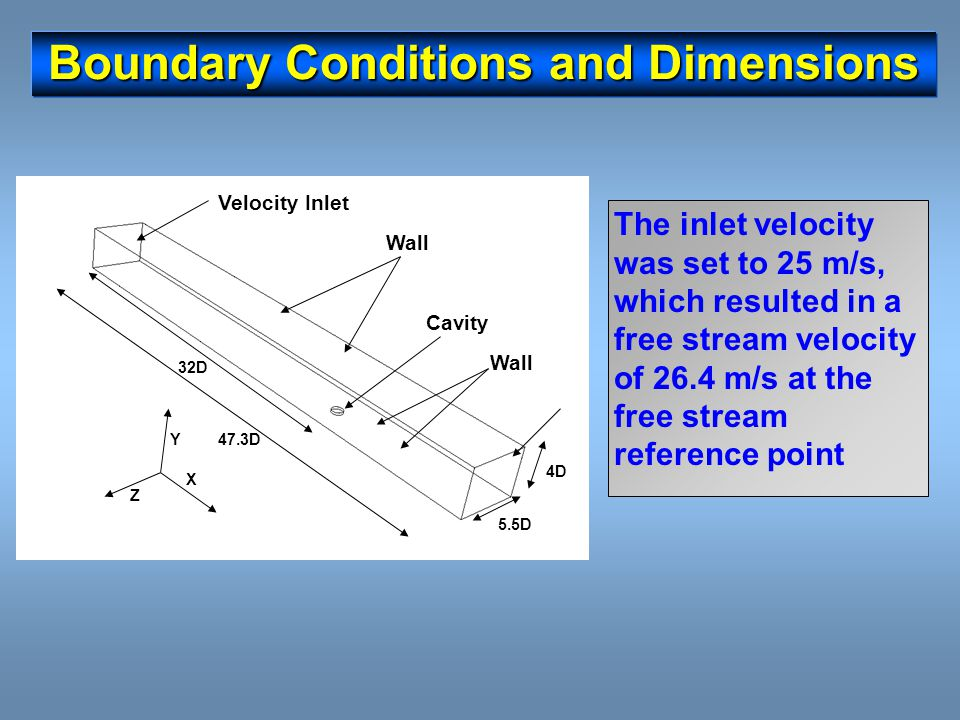 Boundary Conditions and Dimensions The inlet velocity was set to 25 m/s, which resulted in a free stream velocity of 26.4 m/s at the free stream refer
