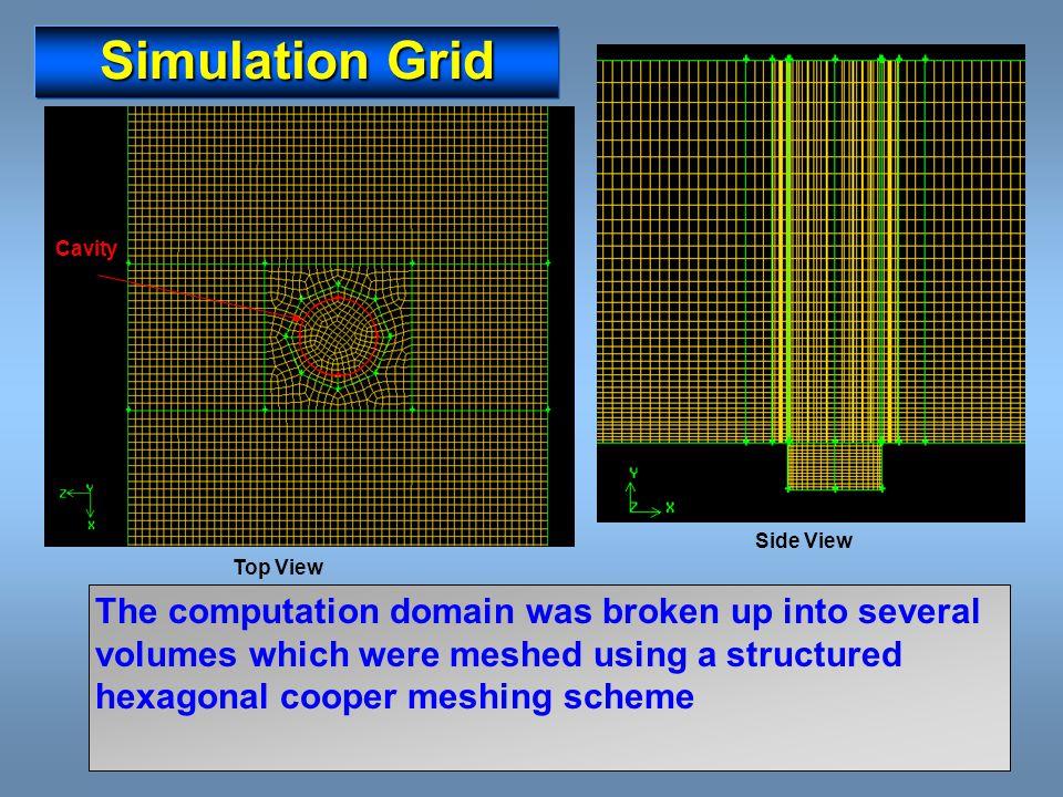 Elliptical Cavities h/D =0.47 Cavity Base ExperimentalSimulated Ground Plane SimulatedExperimental Cavity Side Simulated Experimental Cavity Base (modified scaling) Simulated