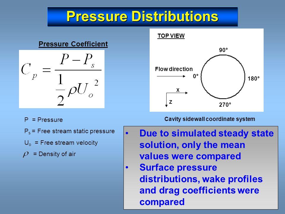 Pressure Distributions P = Pressure P s = Free stream static pressure U o = Free stream velocity = Density of air Pressure Coefficient 0°0° TOP VIEW 9