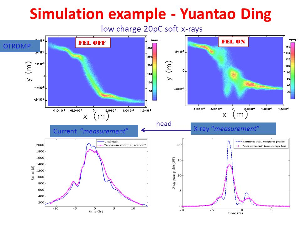 OTRDMP Simulation example - Yuantao Ding low charge 20pC soft x-rays head FEL ON FEL OFF X-ray measurement Current measurement