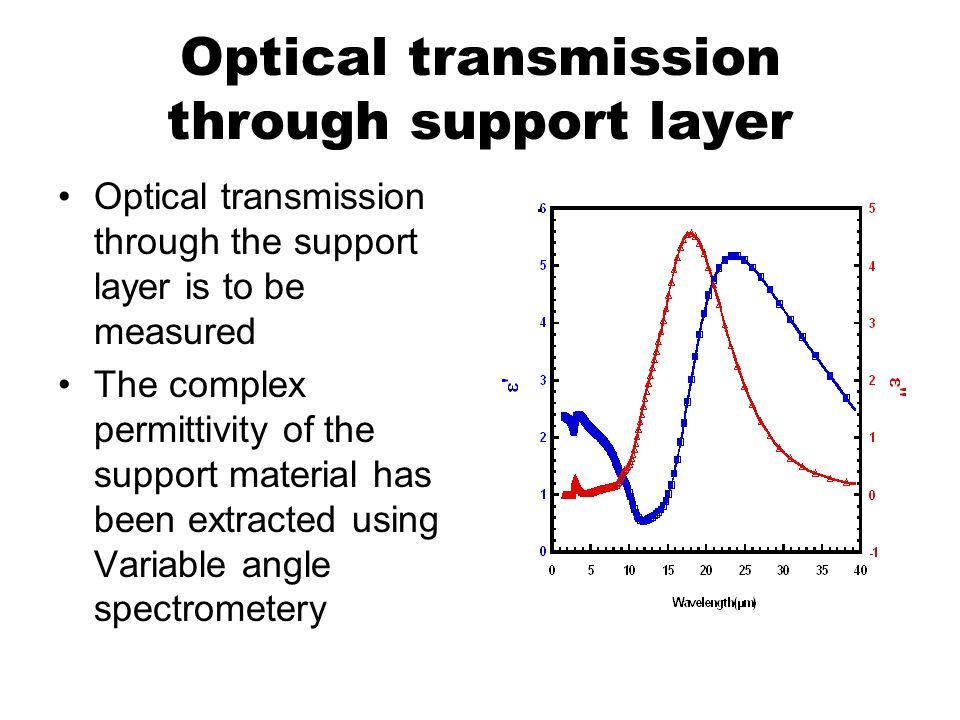 Optical transmission through support layer Optical transmission through the support layer is to be measured The complex permittivity of the support material has been extracted using Variable angle spectrometery