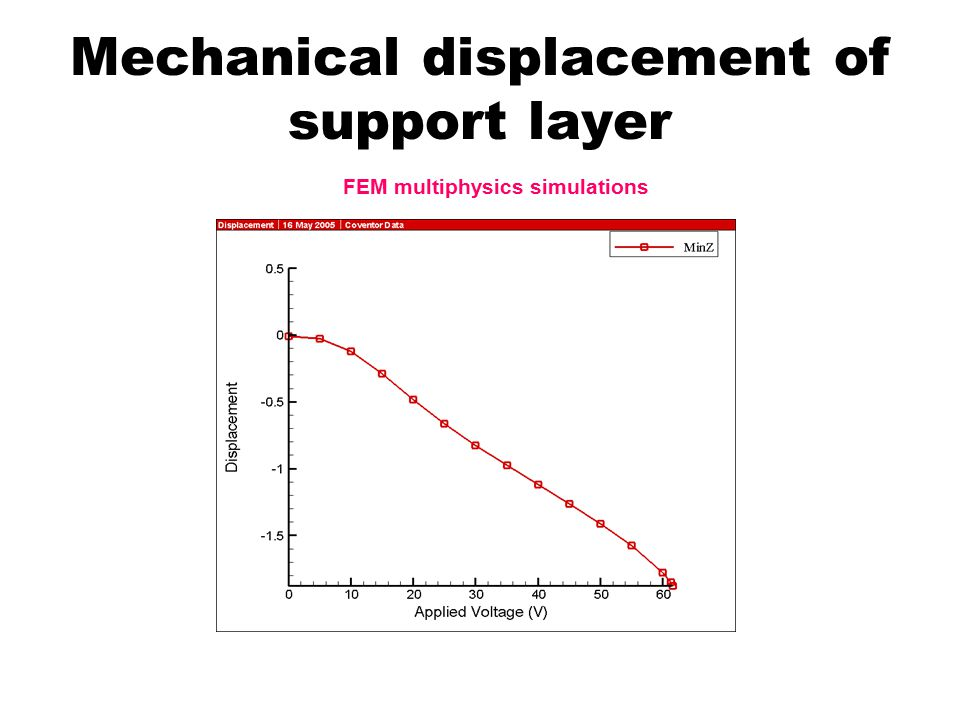 Mechanical displacement of support layer FEM multiphysics simulations