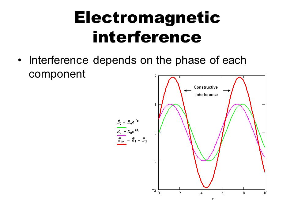 Electromagnetic interference Interference depends on the phase of each component Constructive interference