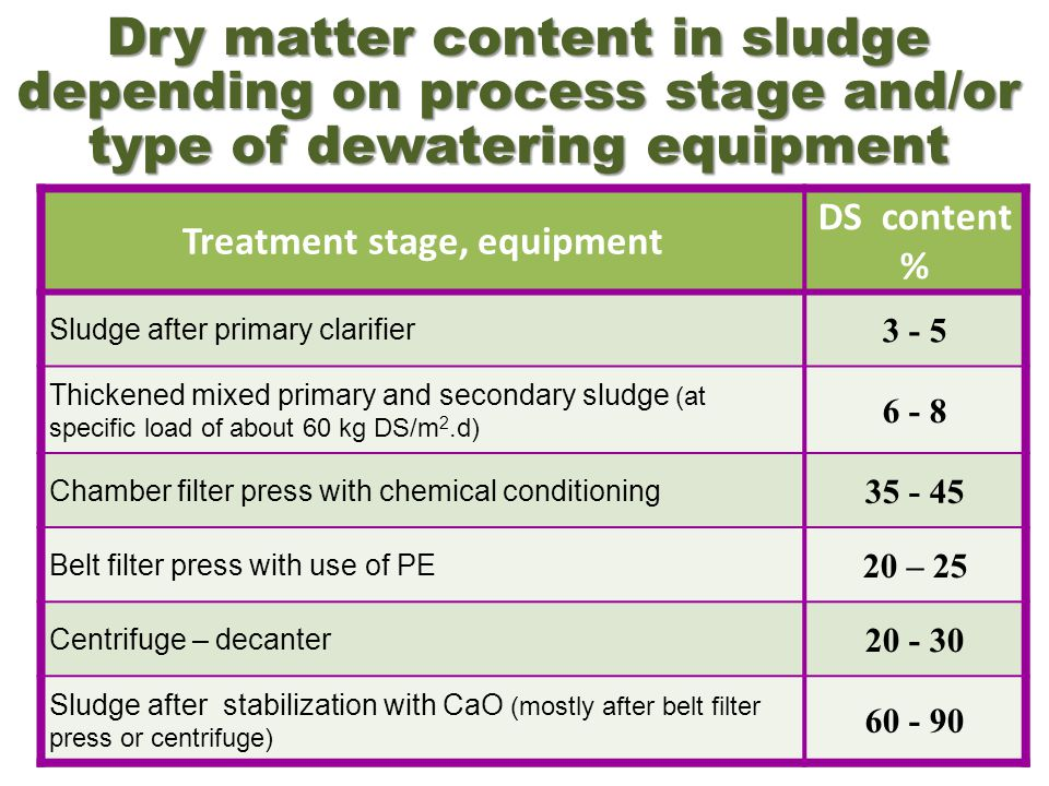 Dry matter content in sludge depending on process stage and/or type of dewatering equipment Treatment stage, equipment DS content % Sludge after prima