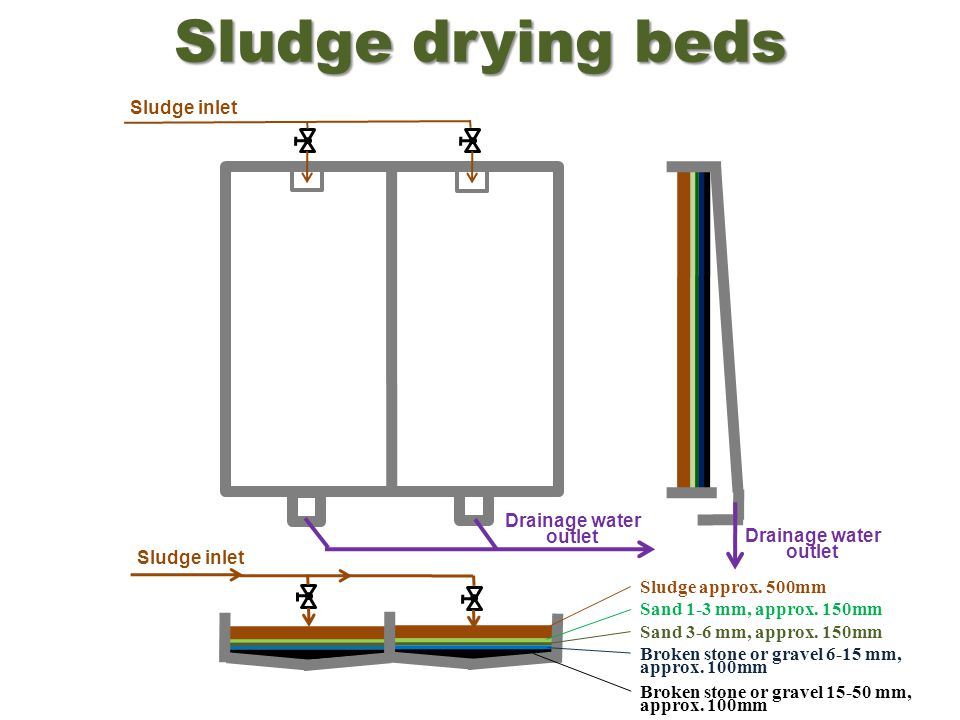 Sludge drying beds Sludge approx. 500mm Sand 1-3 mm, approx. 150mm Sand 3-6 mm, approx. 150mm Broken stone or gravel 6-15 mm, approx. 100mm Broken sto