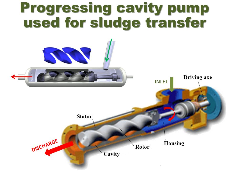 Progressing cavity pump used for sludge transfer Cavity Stator Rotor Housing Driving axe INLET DISCHARGE