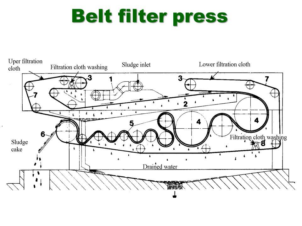 Sludge inlet Belt/cloth Drained water Sludge cake