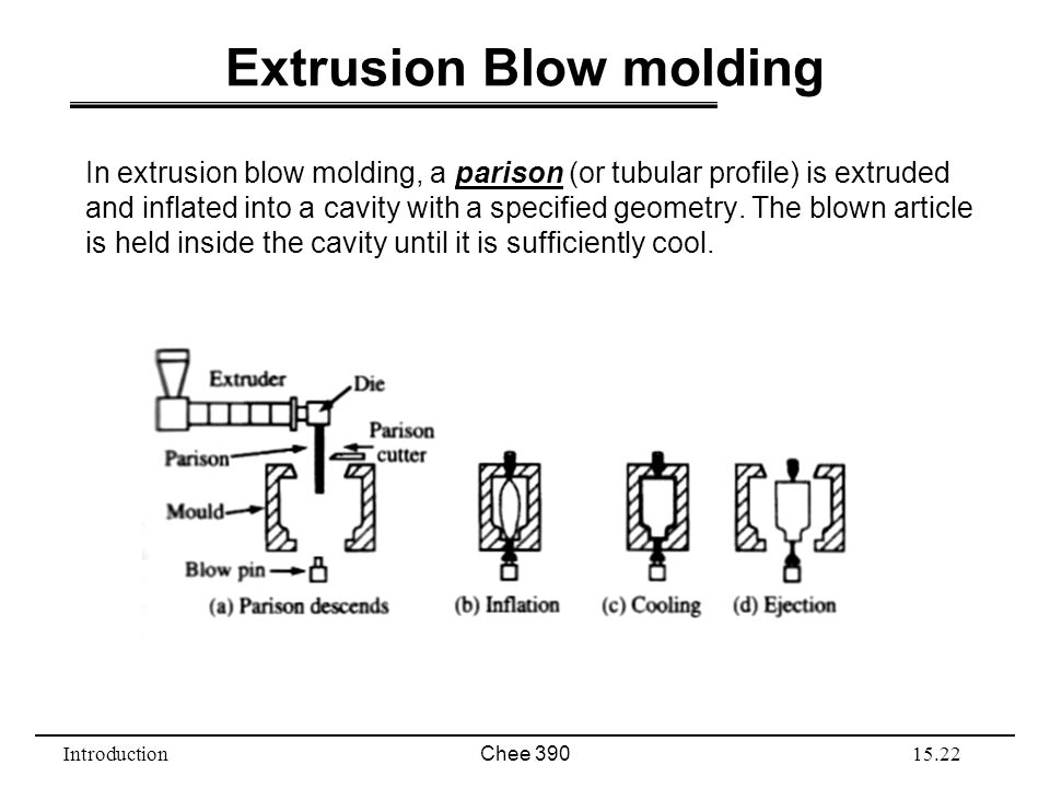 IntroductionChee 39015.22 Extrusion Blow molding In extrusion blow molding, a parison (or tubular profile) is extruded and inflated into a cavity with