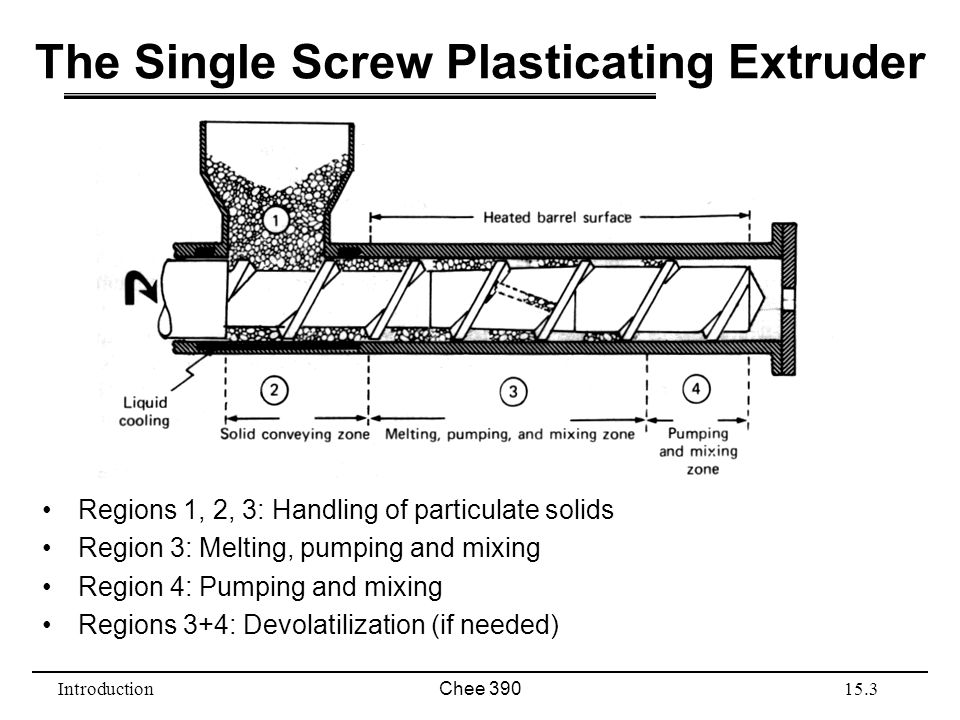 IntroductionChee 39015.3 The Single Screw Plasticating Extruder Regions 1, 2, 3: Handling of particulate solids Region 3: Melting, pumping and mixing