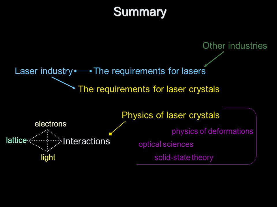 Summary The requirements for laser crystals Laser industryThe requirements for lasers Other industries Physics of laser crystals Interactions electrons light lattice optical sciences solid-state theory physics of deformations