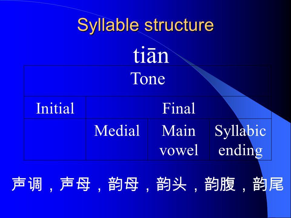 Syllable structure Tone InitialFinal MedialMain vowel Syllabic ending 声调,声母,韵母,韵头,韵腹,韵尾 tiān