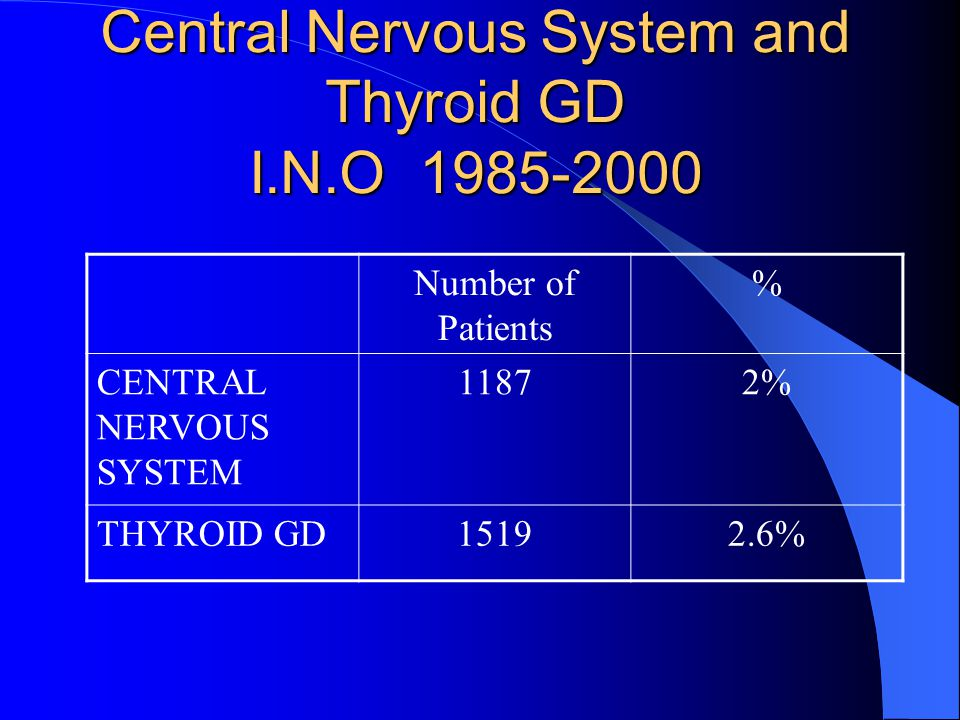 Central Nervous System and Thyroid GD I.N.O 1985-2000 Number of Patients % CENTRAL NERVOUS SYSTEM 11872% THYROID GD15192.6%