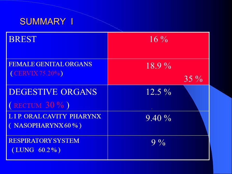 SUMMARY I BREST16 % FEMALE GENITAL ORGANS ( CERVIX 75.20% ) 18.9 % 35 % DEGESTIVE ORGANS ( RECTUM 30 % ) 12.5 % L I P.