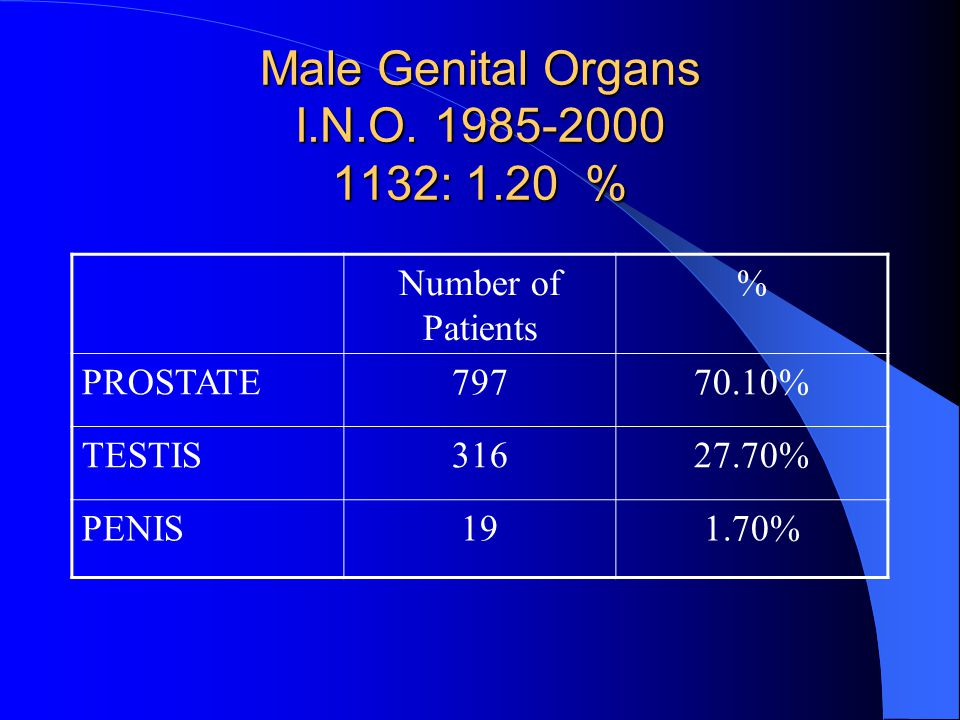 SUMMARY II SKIN7.4 % LYMPH NODES5.7 % URINARY TRACT2.3 % MALE GENITAL ORGANS 1.2 % UNKNOWN PRIMARY SITE 4.3 % OTHER15.2 %