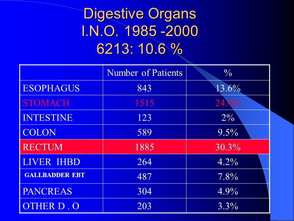 Digestive Organs I.N.O. 1985 -2000 6213: 10.6 % Number of Patients% ESOPHAGUS84313.6% STOMACH151524.4% INTESTINE1232% COLON5899.5% RECTUM188530.3% LIV