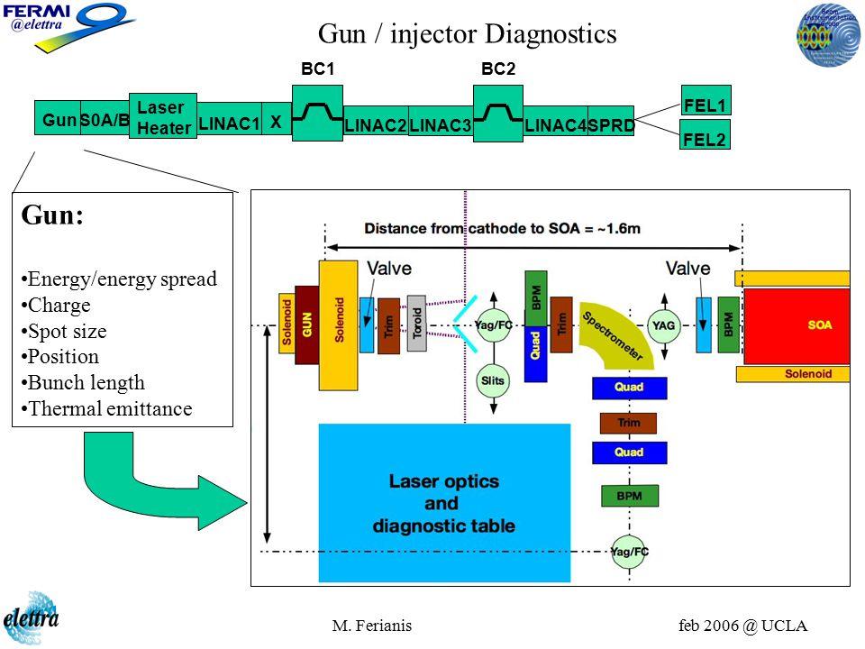 M. Ferianis feb 2006 @ UCLA GunS0A/B Laser Heater X LINAC1 BC1 BC2 LINAC2 LINAC3LINAC4 SPRD FEL1 FEL2 Gun / injector Diagnostics Gun: Energy/energy sp