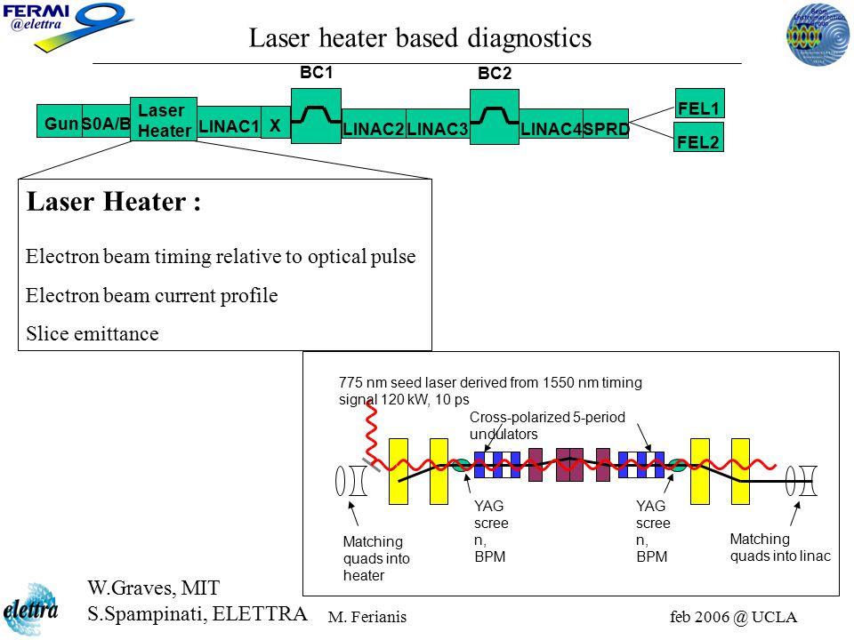 M. Ferianis feb 2006 @ UCLA GunS0A/B Laser Heater X LINAC1 BC1 BC2 LINAC2 LINAC3LINAC4 SPRD FEL1 FEL2 Laser heater based diagnostics 775 nm seed laser