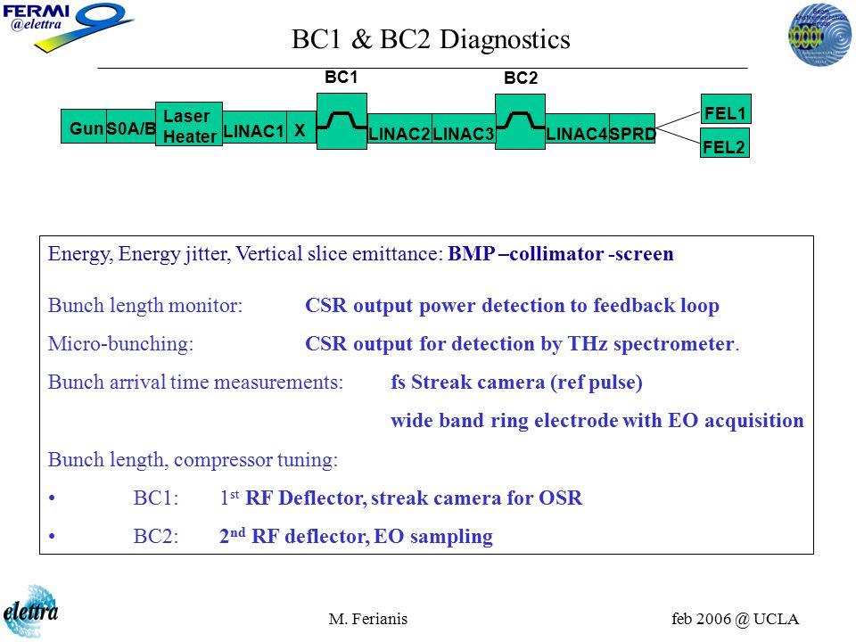 M. Ferianis feb 2006 @ UCLA Energy, Energy jitter, Vertical slice emittance: BMP –collimator -screen Bunch length monitor: CSR output power detection