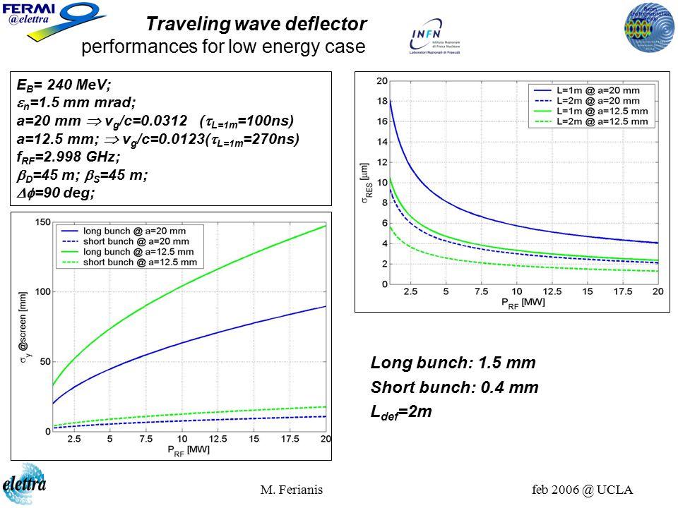 M. Ferianis feb 2006 @ UCLA E B = 240 MeV;  n =1.5 mm mrad; a=20 mm  v g /c=0.0312 (  L=1m =100ns) a=12.5 mm;  v g /c=0.0123(  L=1m =270ns) f RF
